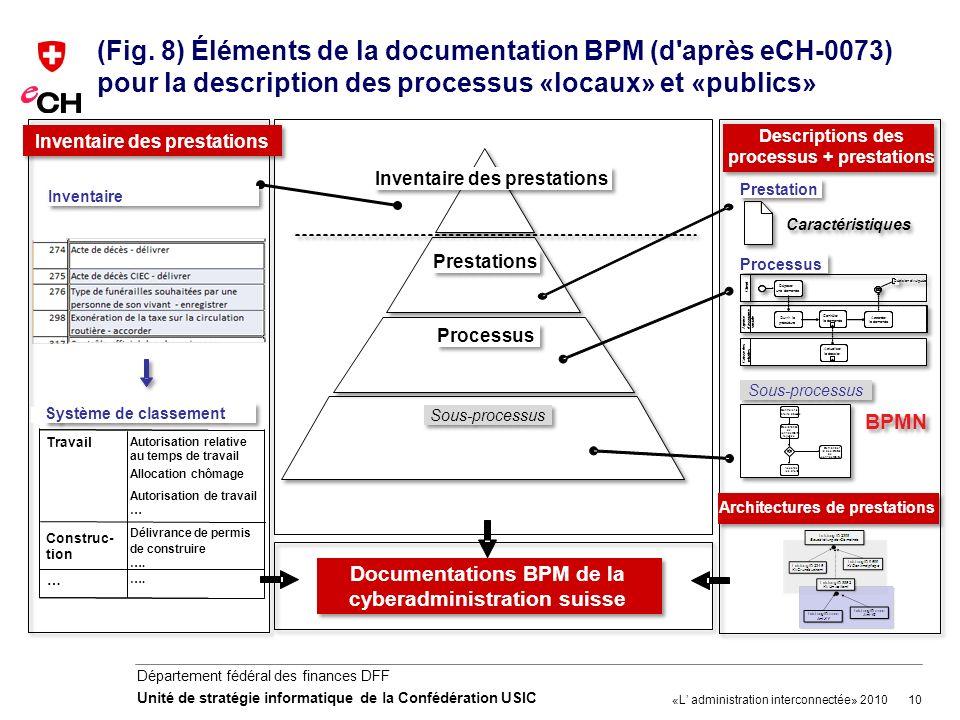 (Fig. 8) Éléments de la documentation BPM (d après eCH-0073) pour la description des processus «locaux» et «publics»