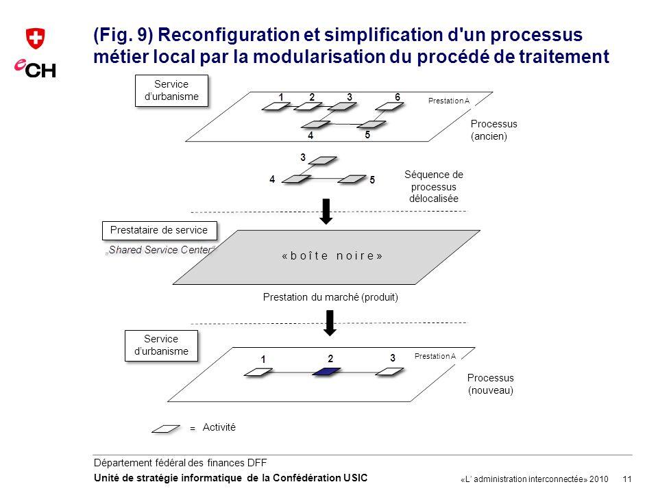 (Fig. 9) Reconfiguration et simplification d un processus métier local par la modularisation du procédé de traitement