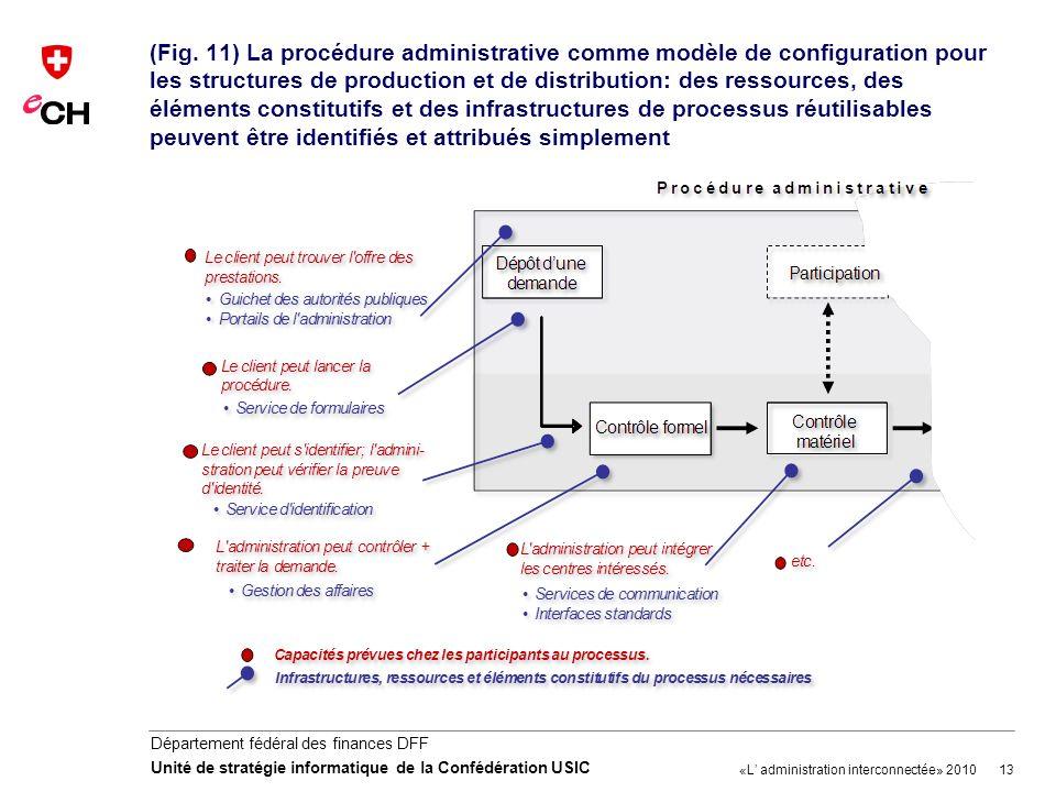 (Fig. 11) La procédure administrative comme modèle de configuration pour les structures de production et de distribution: des ressources, des éléments constitutifs et des infrastructures de processus réutilisables peuvent être identifiés et attribués simplement