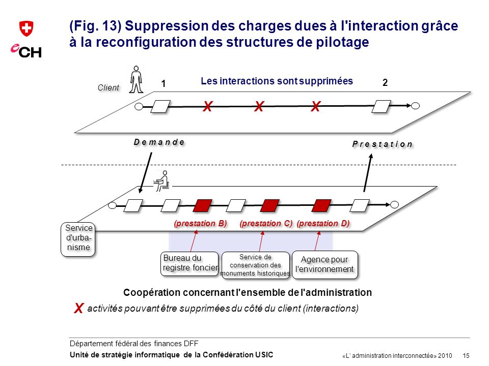 (Fig. 13) Suppression des charges dues à l interaction grâce à la reconfiguration des structures de pilotage