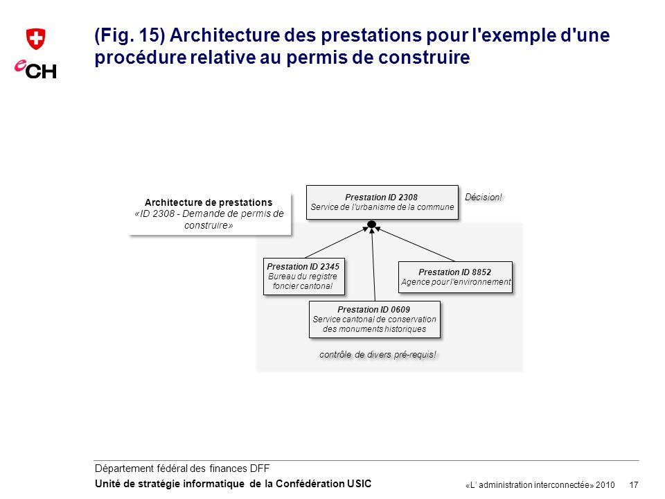 (Fig. 15) Architecture des prestations pour l exemple d une procédure relative au permis de construire