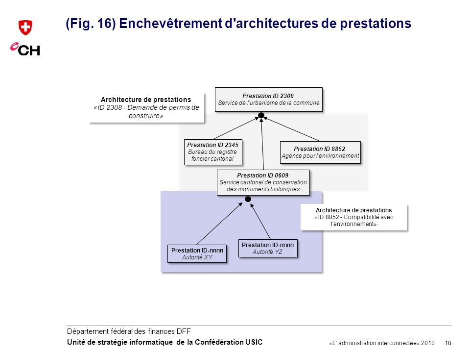 (Fig. 16) Enchevêtrement d architectures de prestations