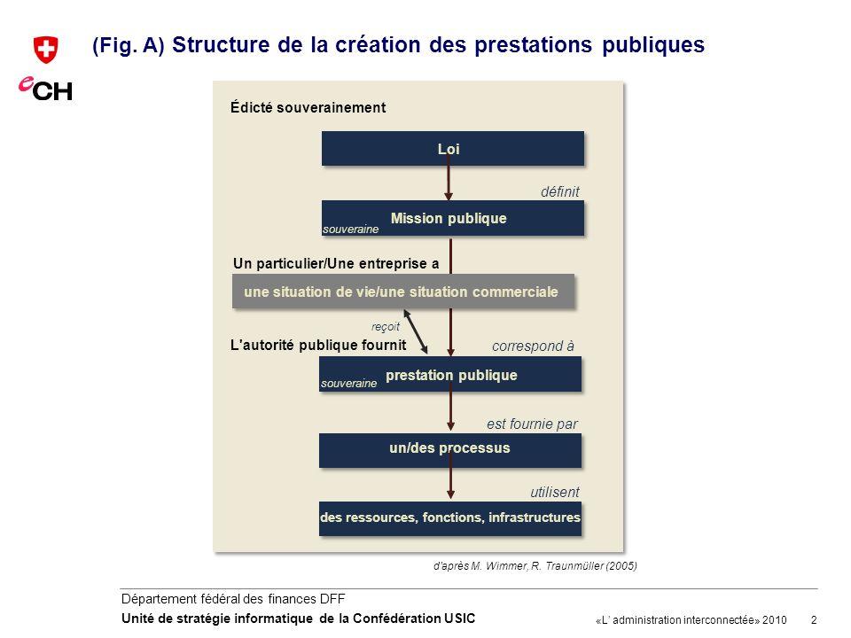 (Fig. A) Structure de la création des prestations publiques