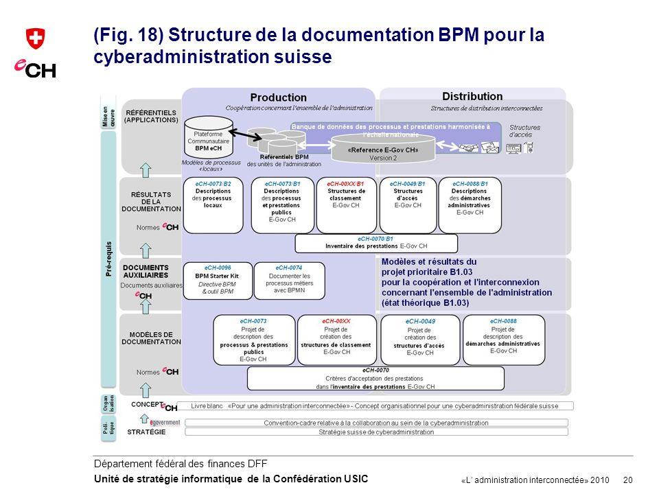 (Fig. 18) Structure de la documentation BPM pour la cyberadministration suisse