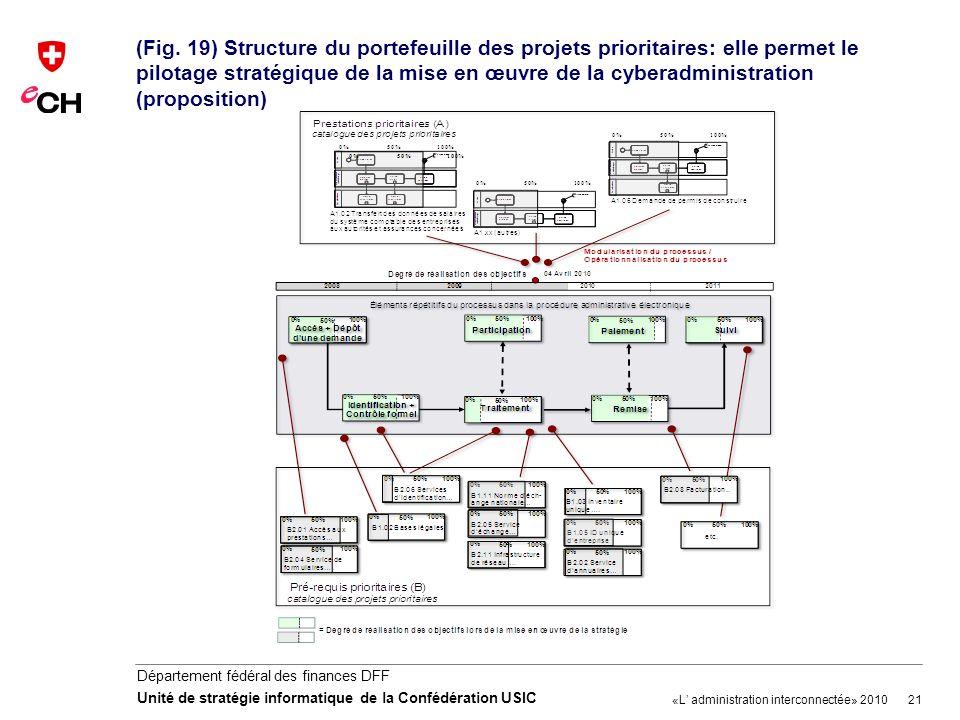 (Fig. 19) Structure du portefeuille des projets prioritaires: elle permet le pilotage stratégique de la mise en œuvre de la cyberadministration (proposition)