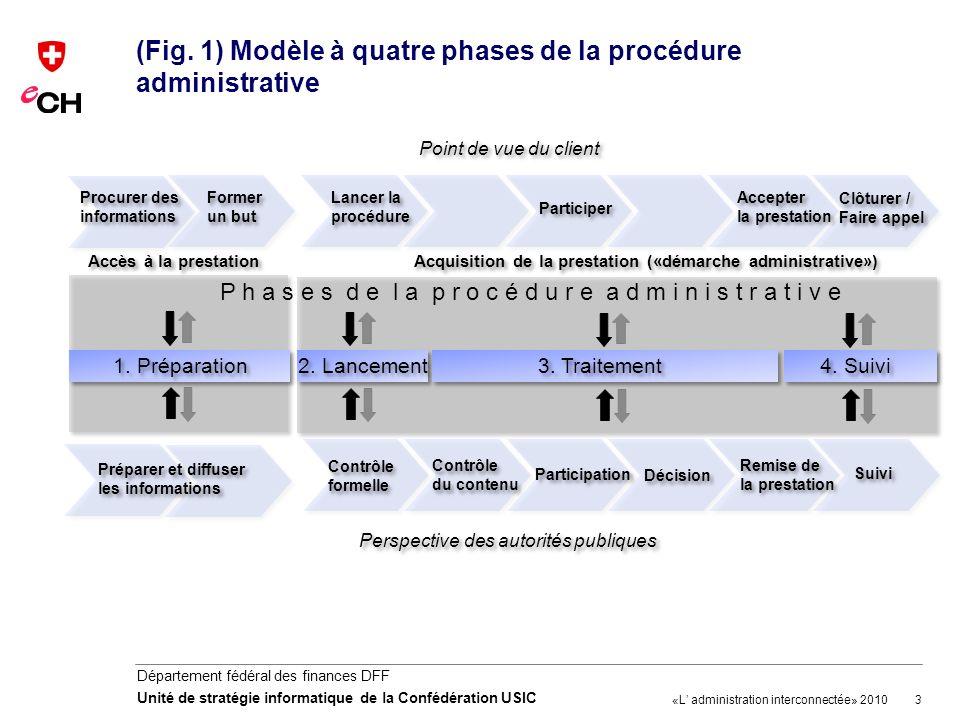 (Fig. 1) Modèle à quatre phases de la procédure administrative