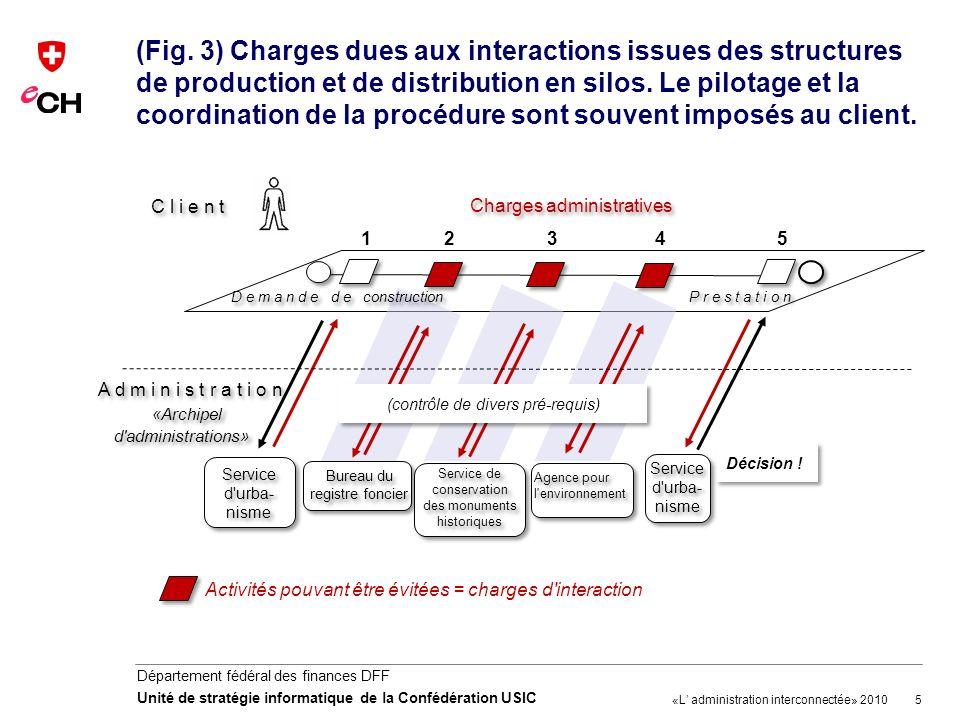 (Fig. 3) Charges dues aux interactions issues des structures de production et de distribution en silos. Le pilotage et la coordination de la procédure sont souvent imposés au client.
