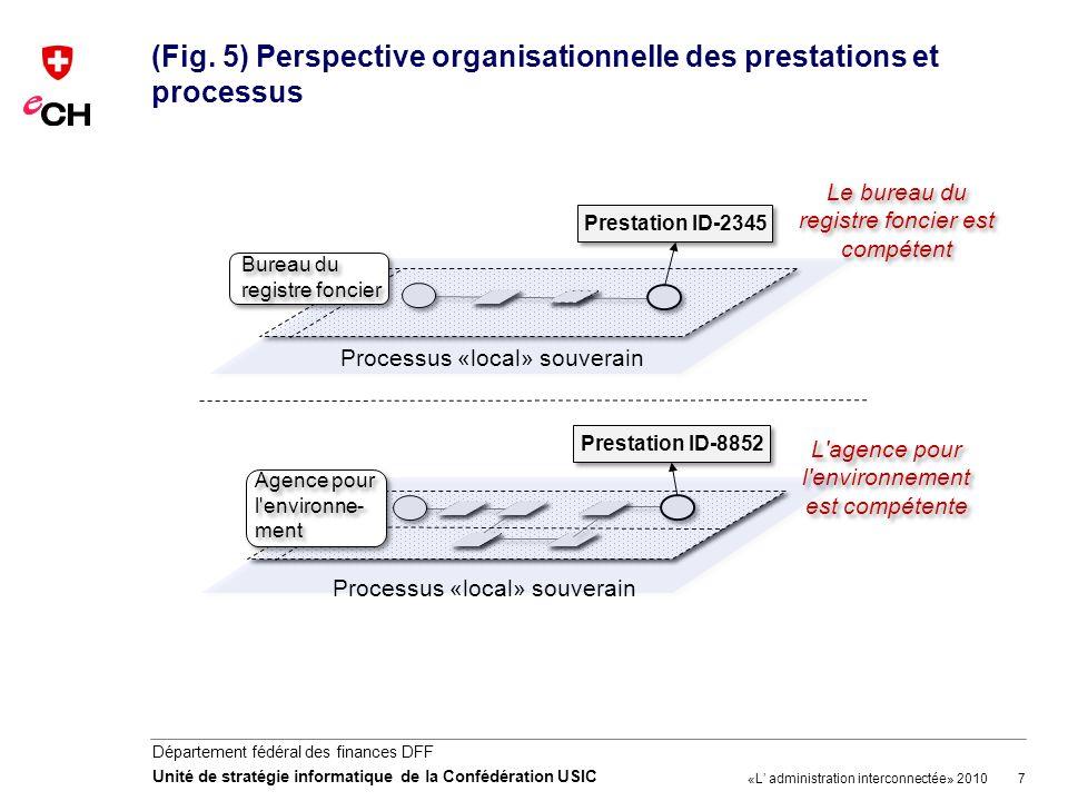 (Fig. 5) Perspective organisationnelle des prestations et processus