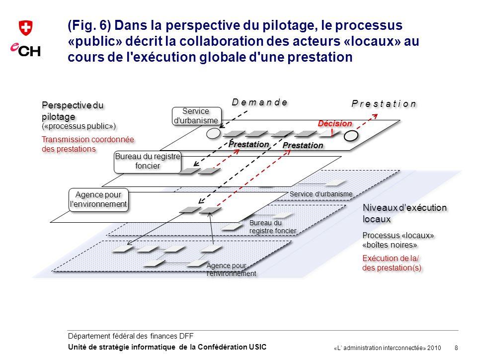 (Fig. 6) Dans la perspective du pilotage, le processus «public» décrit la collaboration des acteurs «locaux» au cours de l exécution globale d une prestation