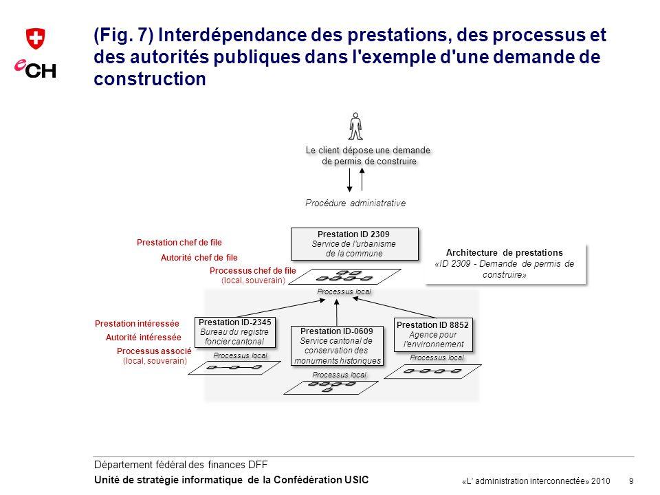 (Fig. 7) Interdépendance des prestations, des processus et des autorités publiques dans l exemple d une demande de construction