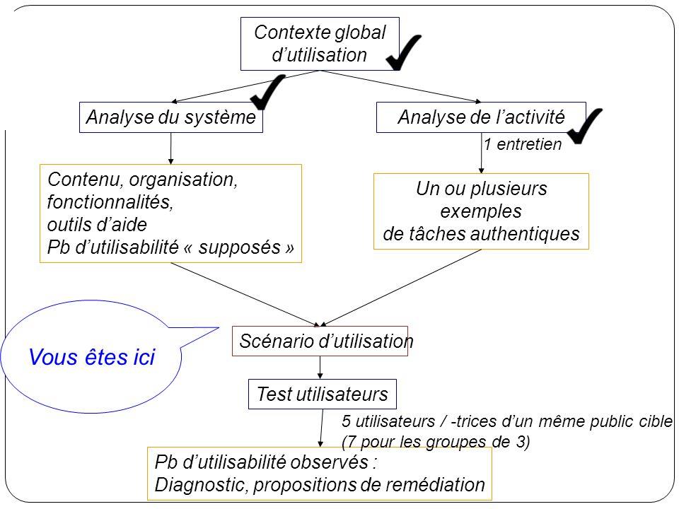 Vous êtes ici Contexte global d'utilisation Analyse du système