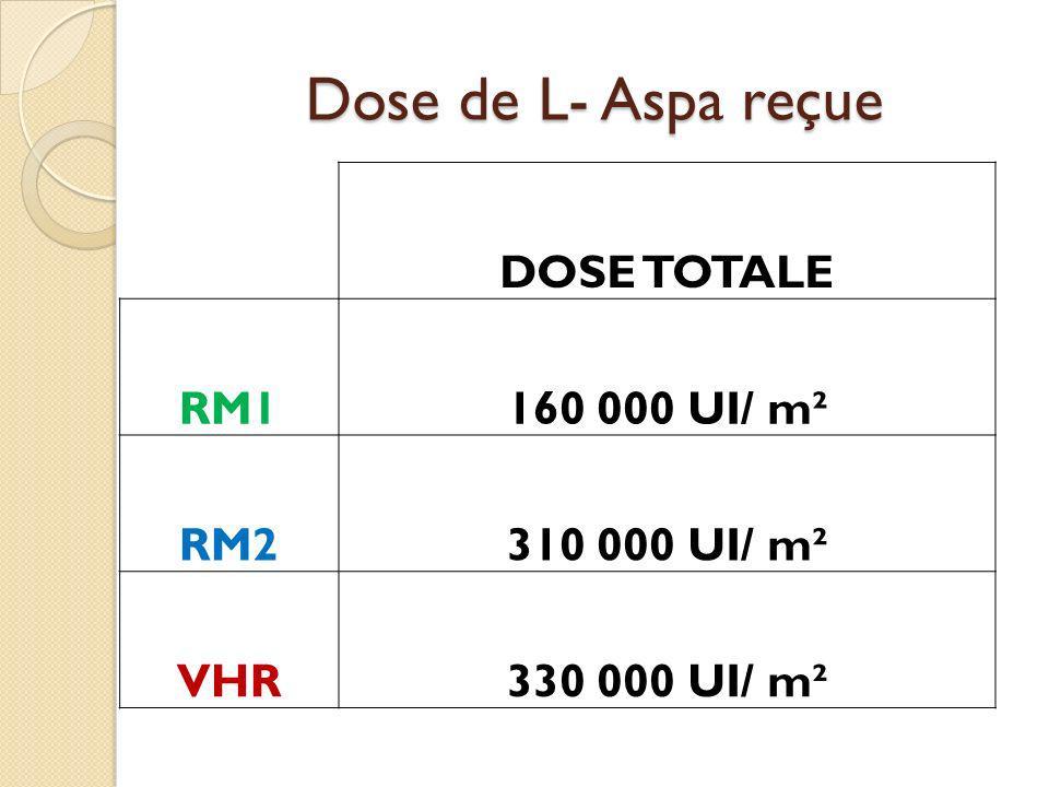 Dose de L- Aspa reçue DOSE TOTALE RM1 160 000 UI/ m² RM2