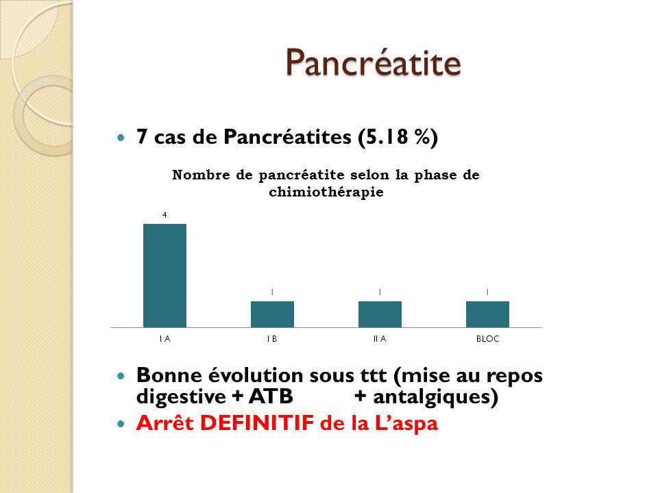 Pancréatite 7 cas de Pancréatites (5.18 %)