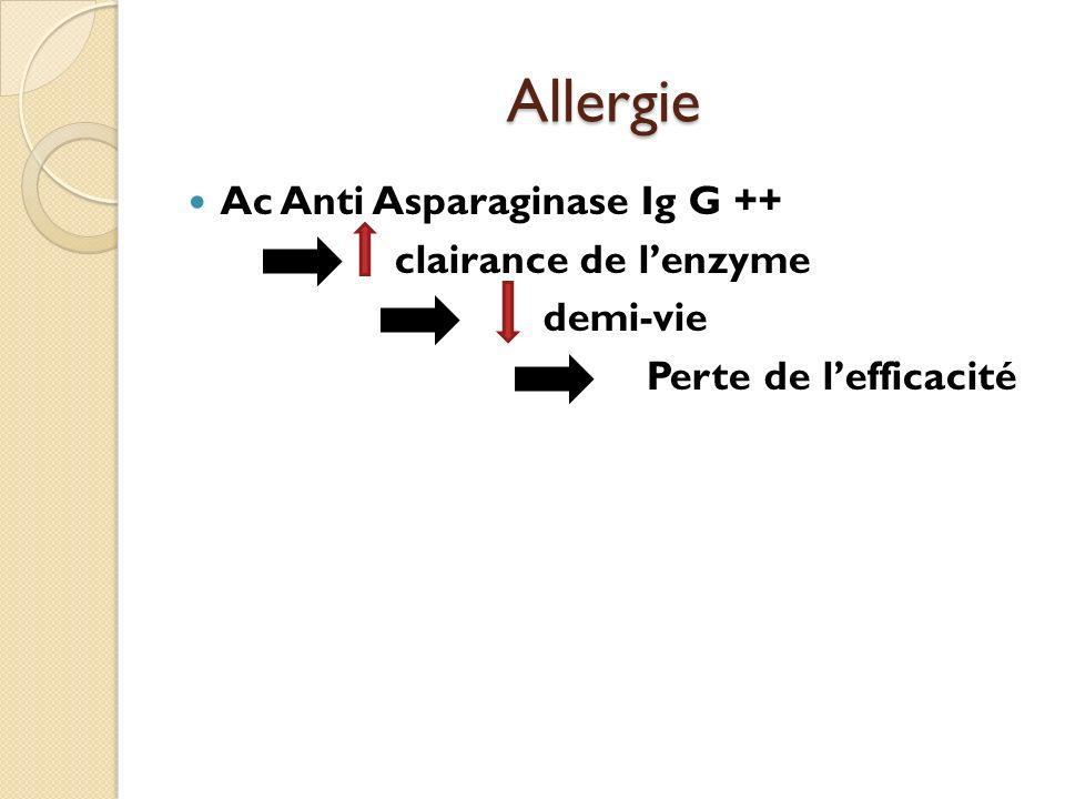 Allergie Ac Anti Asparaginase Ig G ++ clairance de l'enzyme demi-vie
