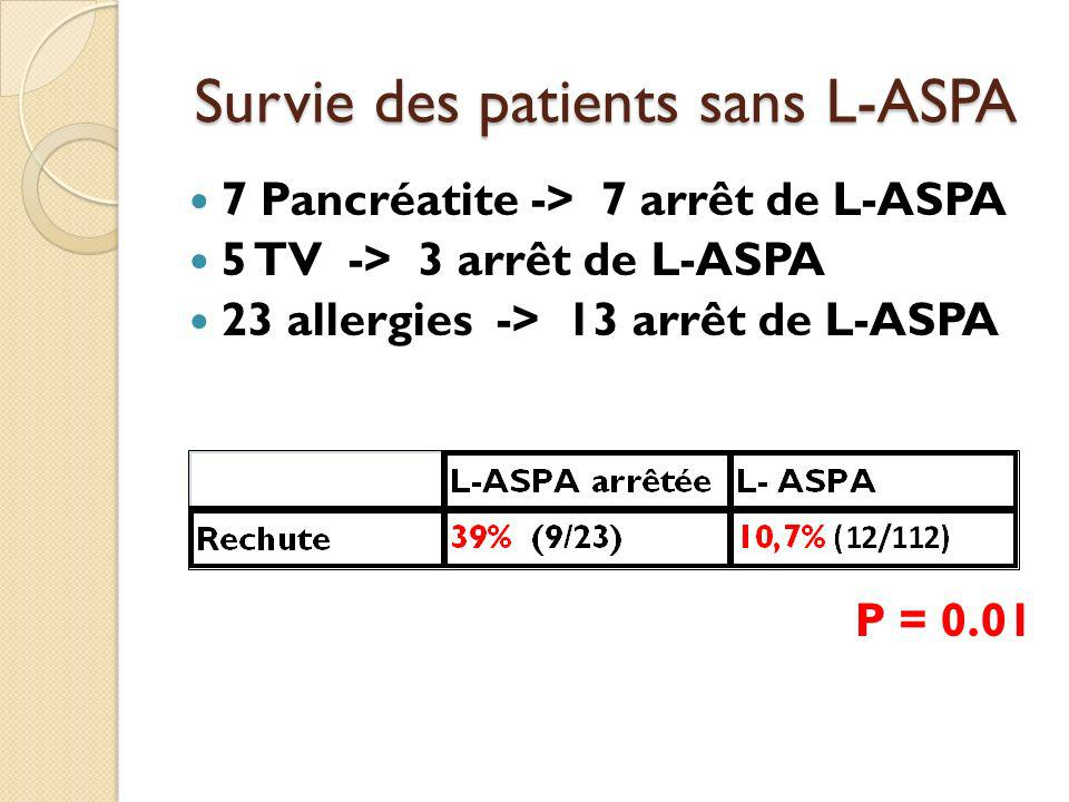 Survie des patients sans L-ASPA