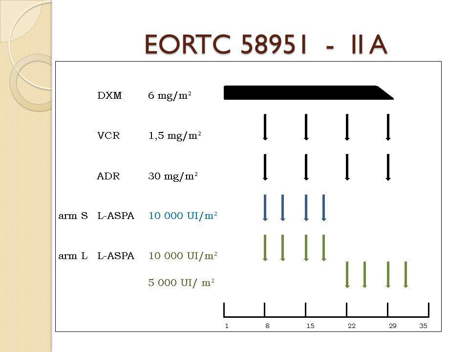EORTC 58951 - II A