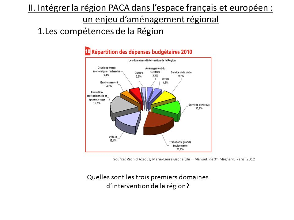 Quelles sont les trois premiers domaines d'intervention de la région