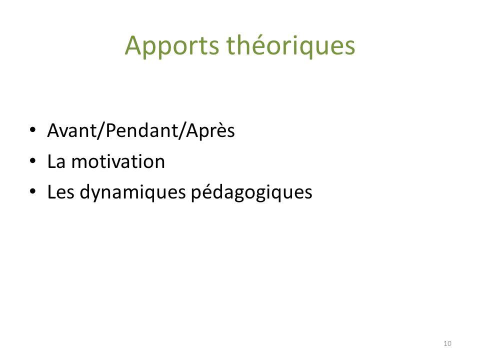 Apports théoriques Avant/Pendant/Après La motivation