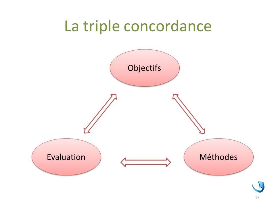 La triple concordance Objectifs Evaluation Méthodes