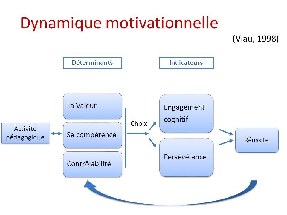 Dynamique motivationnelle