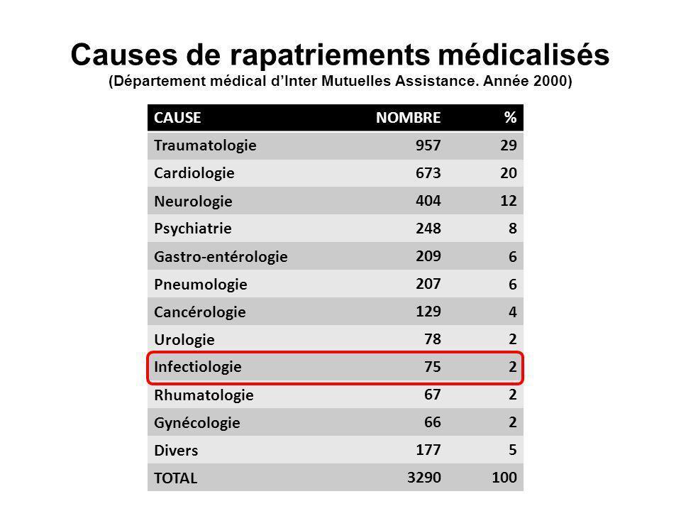 Causes de rapatriements médicalisés (Département médical d'Inter Mutuelles Assistance. Année 2000)