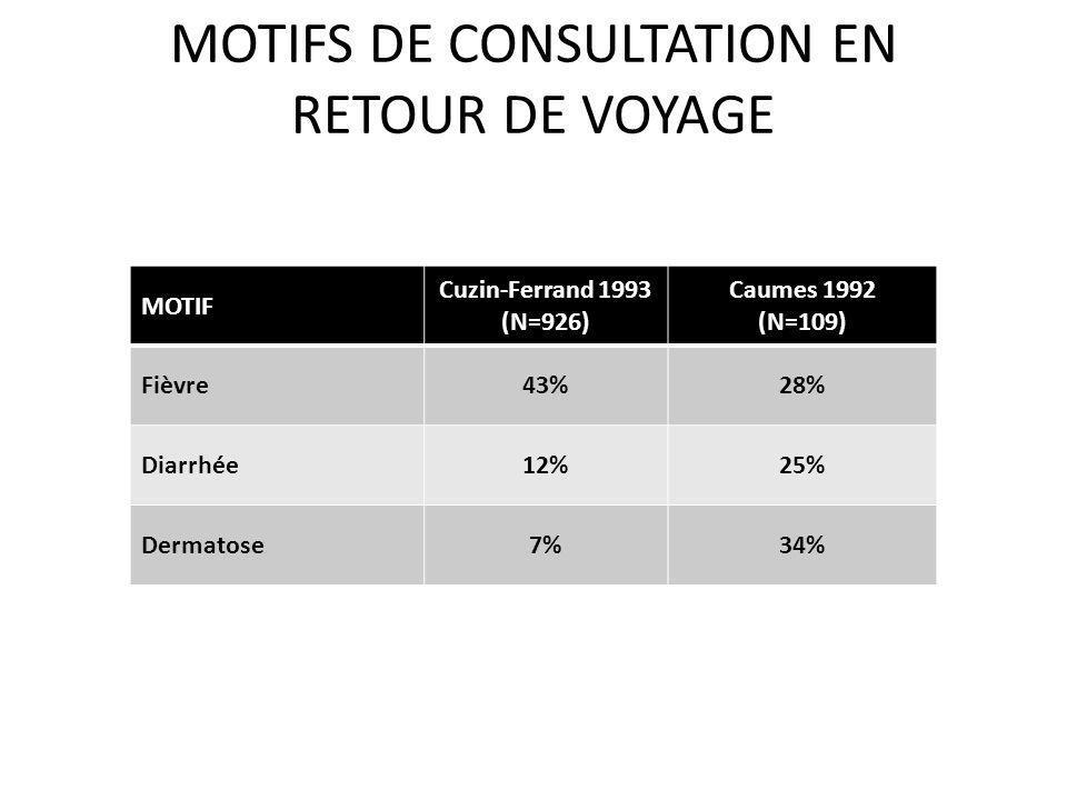 MOTIFS DE CONSULTATION EN RETOUR DE VOYAGE