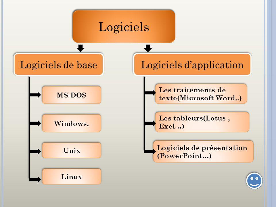 Logiciels d'application
