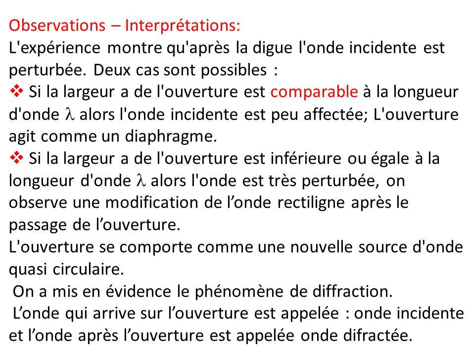 Observations – Interprétations: