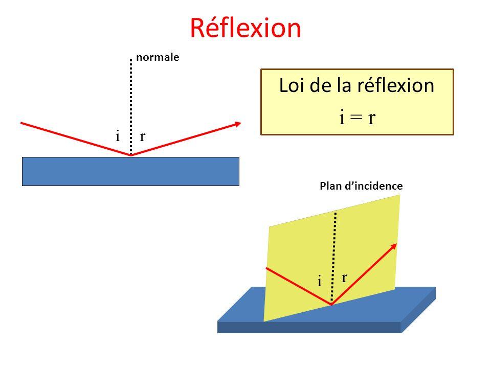 Réflexion normale Loi de la réflexion i = r i r Plan d'incidence r i