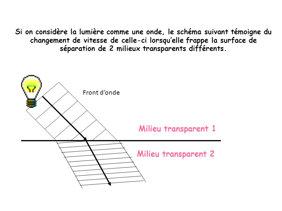 Milieu transparent 1 Milieu transparent 2