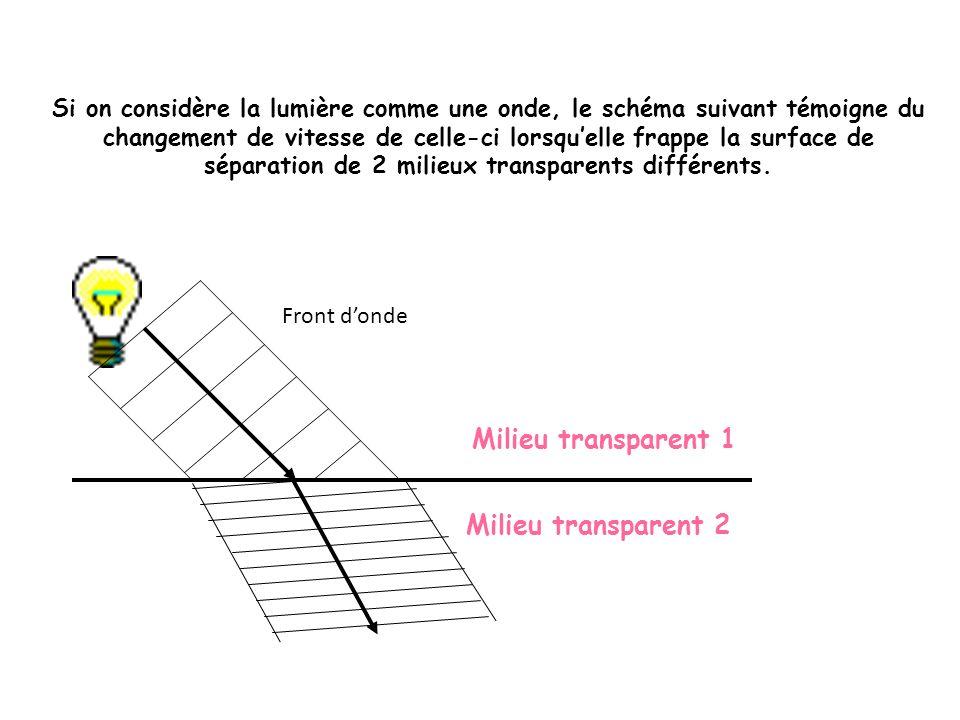 Milieu transparent 1 Milieu transparent 2