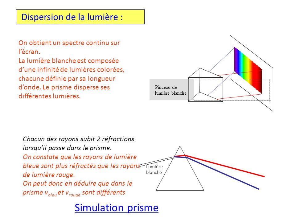 Simulation prisme Dispersion de la lumière :