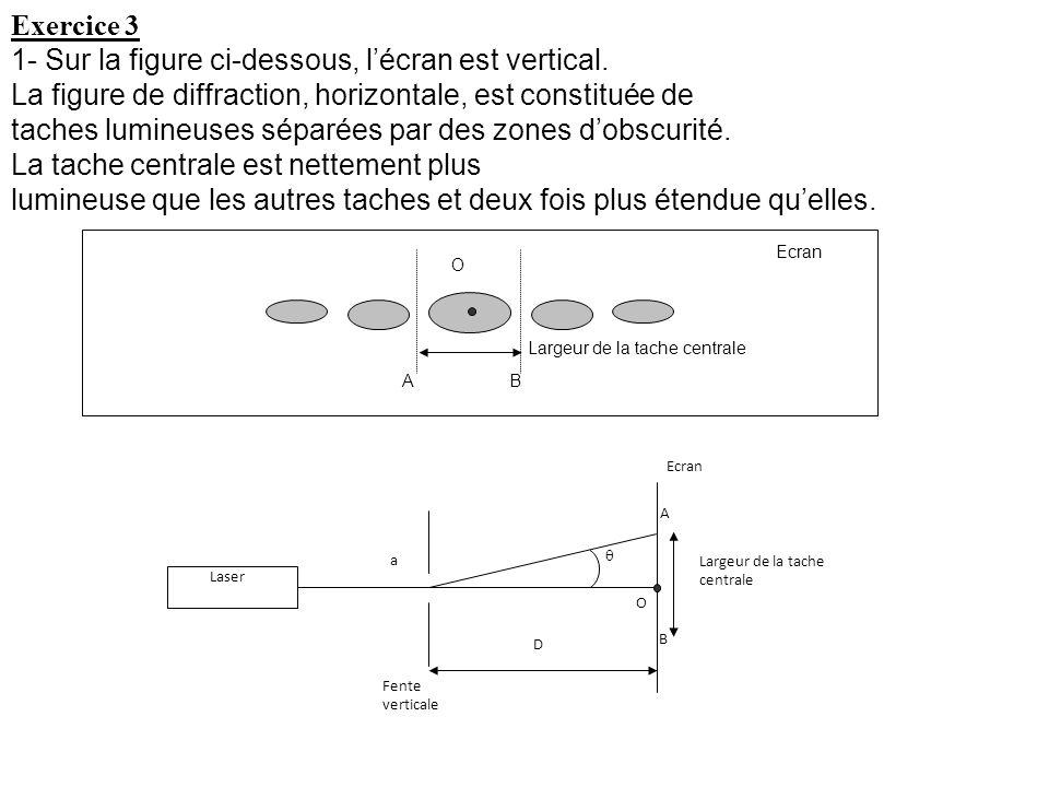 1- Sur la figure ci-dessous, l'écran est vertical.
