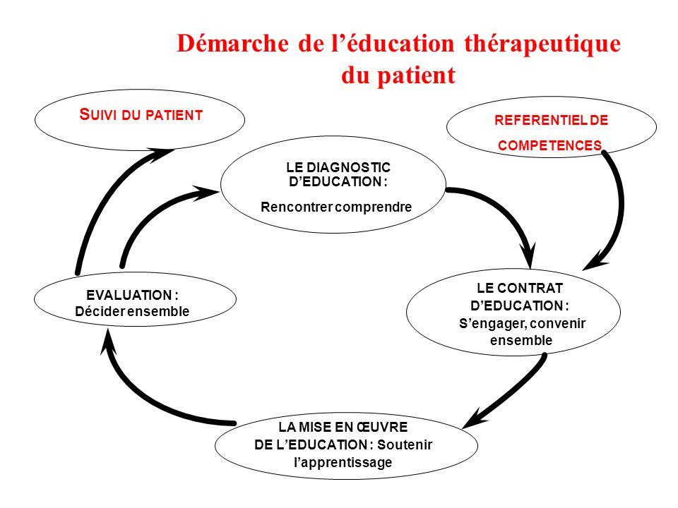 Démarche de l'éducation thérapeutique du patient