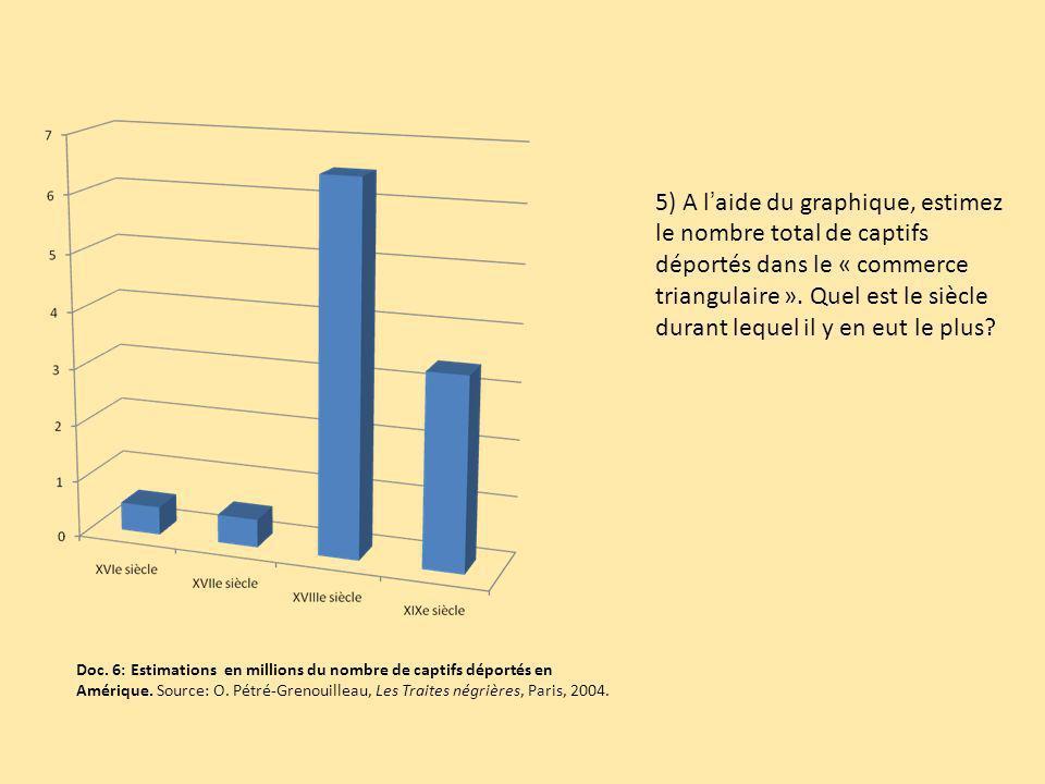 5) A l'aide du graphique, estimez le nombre total de captifs déportés dans le « commerce triangulaire ». Quel est le siècle durant lequel il y en eut le plus