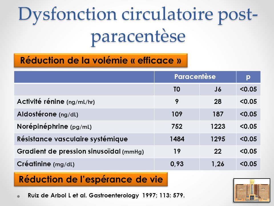 Dysfonction circulatoire post-paracentèse