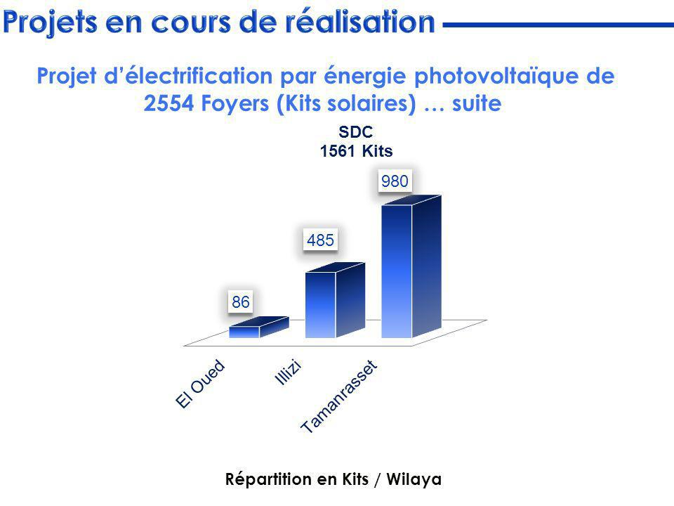Répartition en Kits / Wilaya