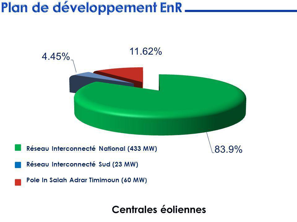 Plan de développement EnR