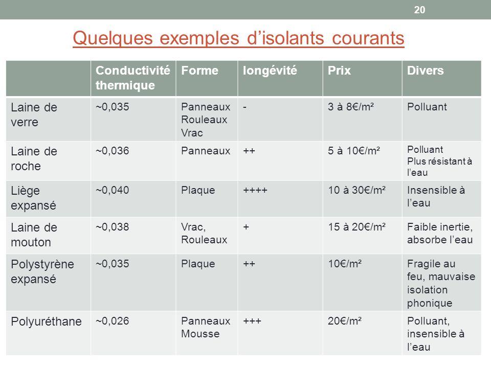 Quelques exemples d'isolants courants