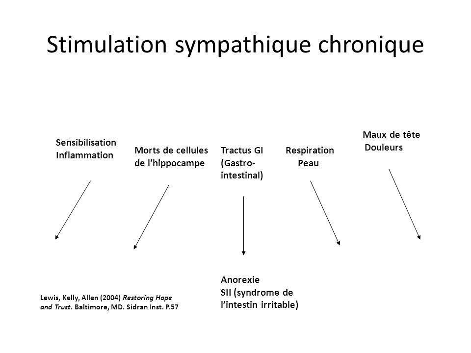 Stimulation sympathique chronique