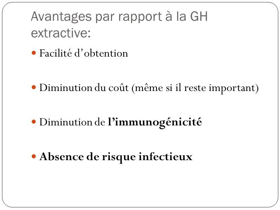 Avantages par rapport à la GH extractive: