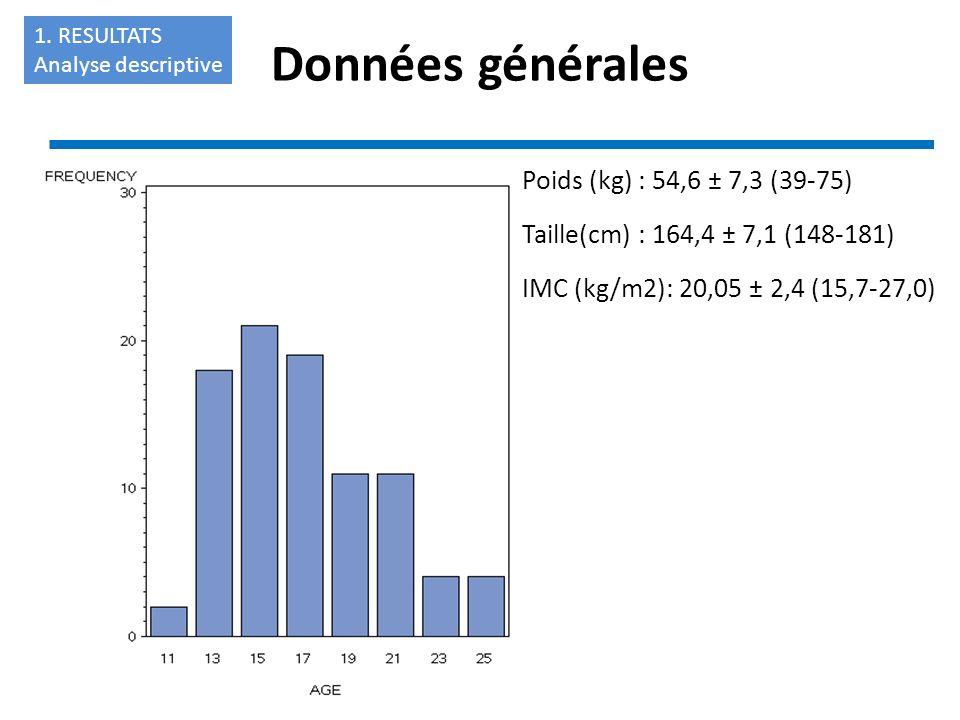 Données générales Poids (kg) : 54,6 ± 7,3 (39-75)