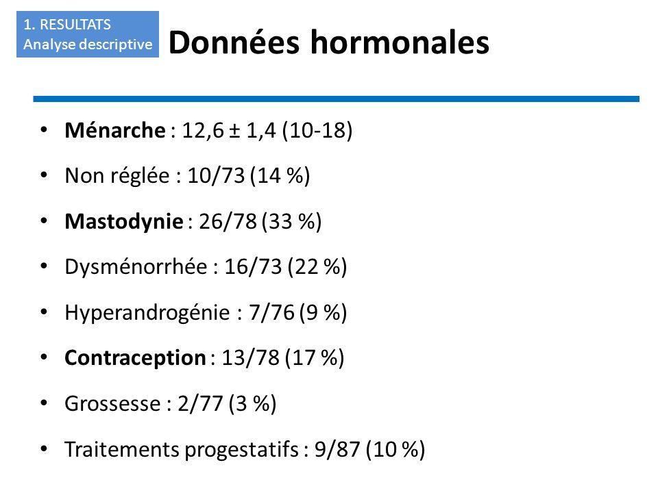 Données hormonales Ménarche : 12,6 ± 1,4 (10-18)