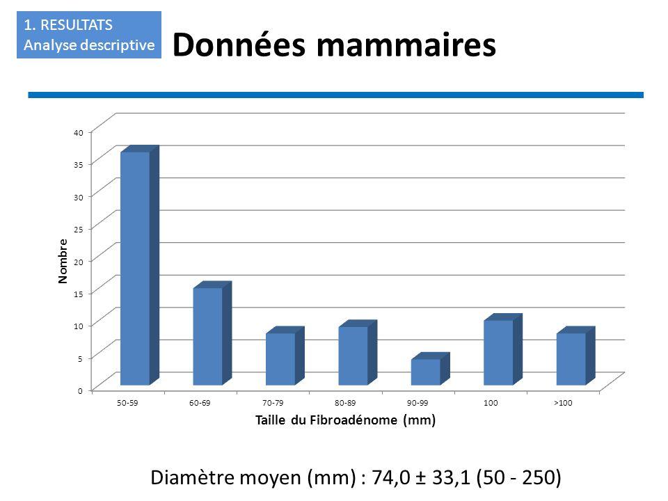 Diamètre moyen (mm) : 74,0 ± 33,1 (50 - 250)