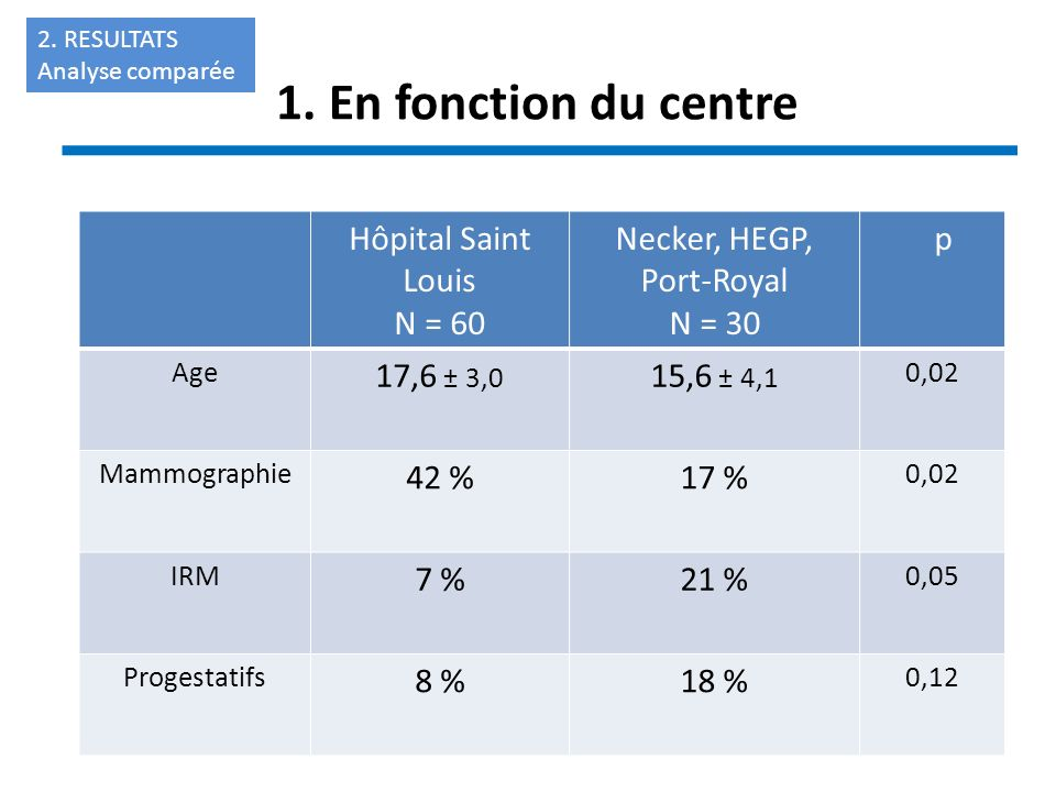 1. En fonction du centre Hôpital Saint Louis N = 60 Necker, HEGP,