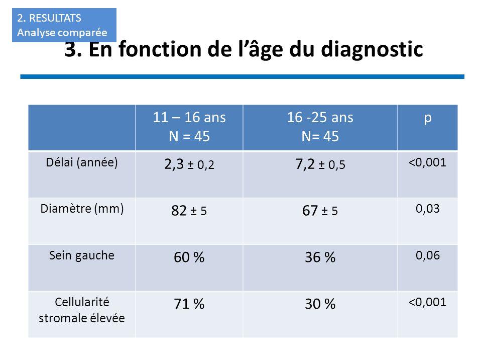 3. En fonction de l'âge du diagnostic