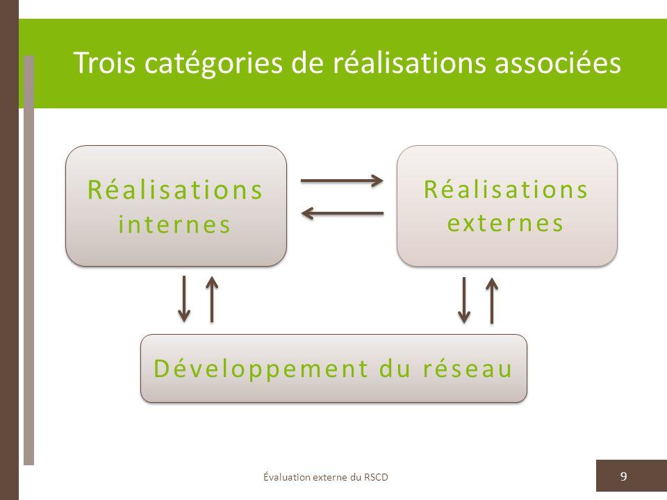 Trois catégories de réalisations associées