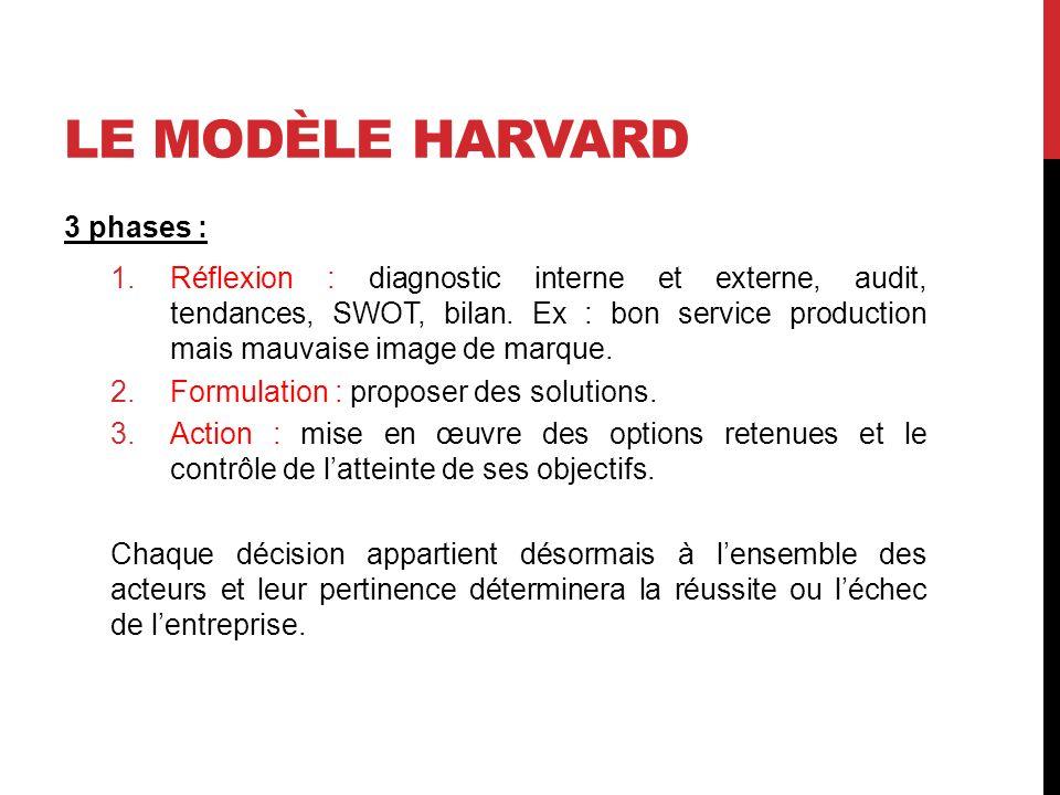 Le modèle HARVARD 3 phases :
