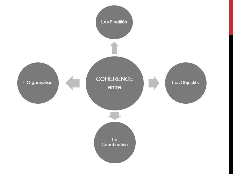 COHERENCE entre Les Finalités Les Objectifs La Coordination L'Organisation
