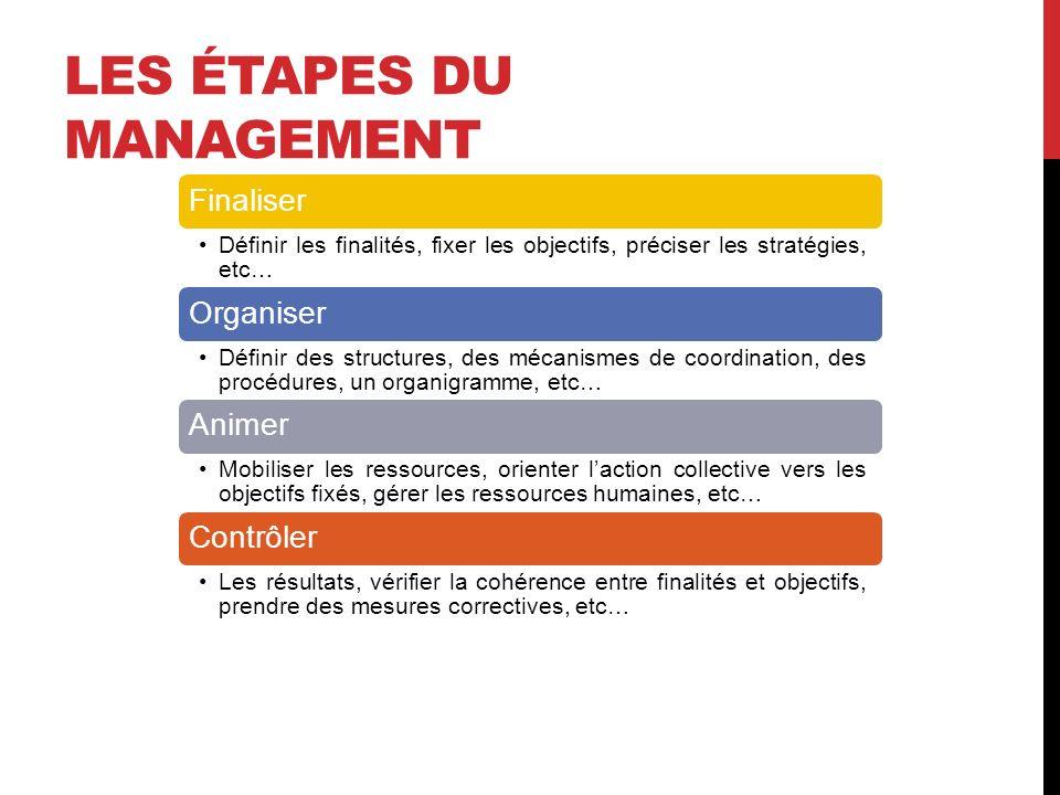 Les étapes du management